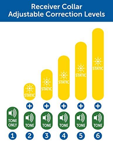 PetSafe Wireless Correction Levels