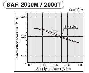PneumaticPlus SAR2000M-N02BG Miniature Air Pressure Regulator 1/4'' NPT - Gauge, Bracket by PneumaticPlus (Image #4)