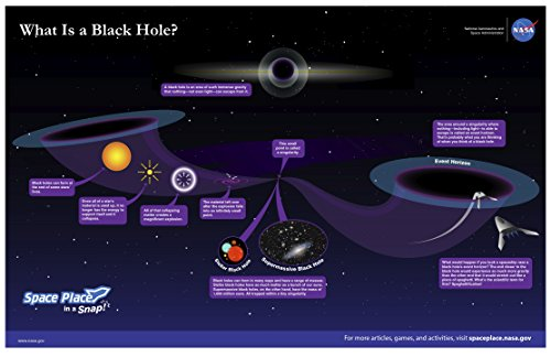 NASA Posters Prints What Is A Black Hole