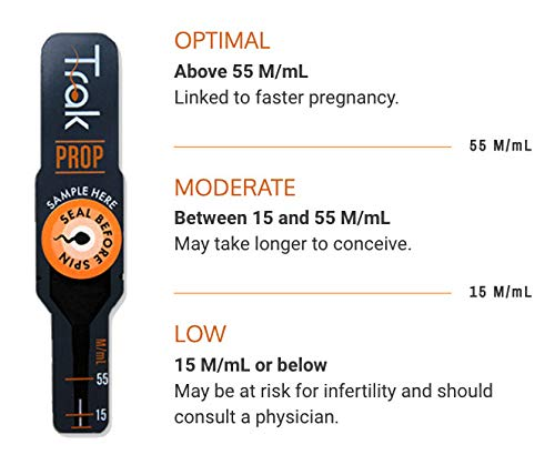 Trak Male Fertility Testing System: 2-Test Kit | Test Sperm Count and Semen Volume at Home | Indicates Results as Low, Moderate, or Optimal for Conception | FSA/HSA Eligible |Accurate as Lab Tests by Trak (Image #2)