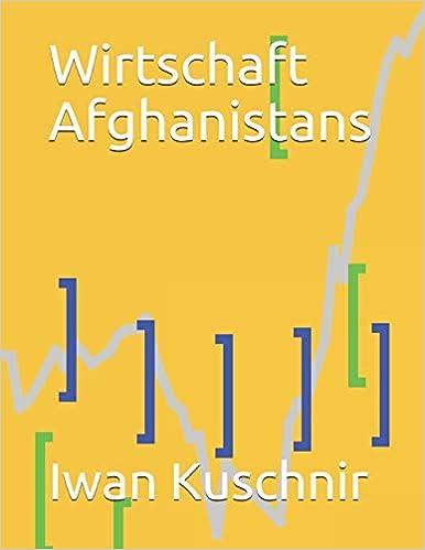 Wirtschaft Afghanistans