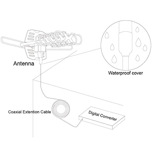 Coaxial Cable Types And Uses