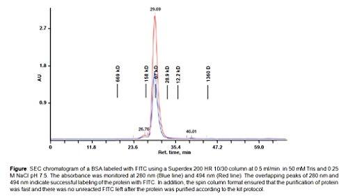 BioVision EZLabel Protein FITC Labeling Kit, K832-5
