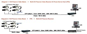 Q1C1 16-Channel CCTV Video and Power Hub with Baluns for CCTV Security Camera System from HQ-Cam