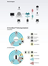 D-Link Wireless AC Smartbeam 1750 Mbps Home Cloud App-Enabled Dual-Band Gigabit Router (DIR-868L)
