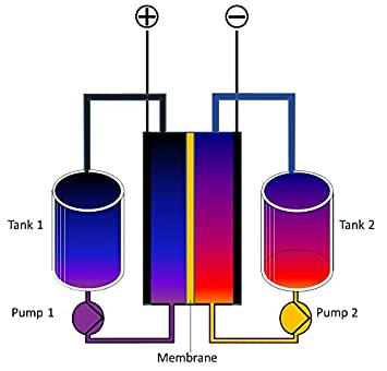 Amazon schematic diagram of a redox flow cell of a flow battery schematic diagram of a redox flow cell of a flow battery and the corresponding tanks which ccuart Image collections