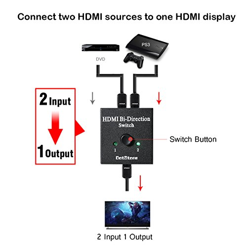 Dotstone Hdmi Switch Bi Direction 4k Hdmi Splitter 2 X 1 1
