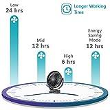 OPOLAR 10000mAh Rechargeable Clip on Fan, 8 Inch