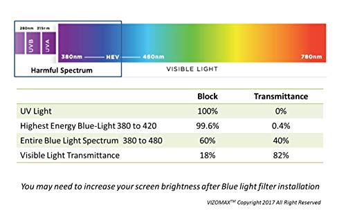 21 Anti-blue Light Vizomax Monitor / TV Protector for LCD, LED
