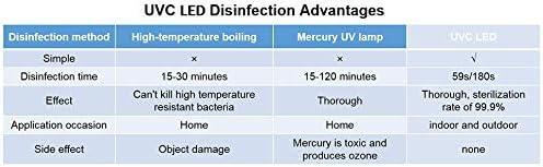 PRETTY SEE UV L/ámpara esterilizaci/ón L/ámpara germicida port/átil-2 en-1 /Índice Antibacteriano 99/% De Esterilizaci/ón L/ámpara de desinfecci/ón germicida de mano para Hogar Hotel Coche Mascota