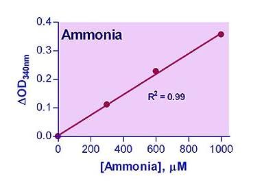 Amazon.com: ENH3-100 - Kit de ensayo de amonia/amonio ...