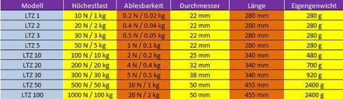 1kg//0,02kg LTZ Federwaage H/ängewaage Federkraftmesser Mechanischewaage G/&G