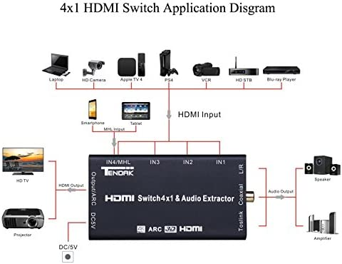 4x1 4-Port HDMI Switch Switcher with Audio Out Optical SPDIF Coaxial RCA L//R Box