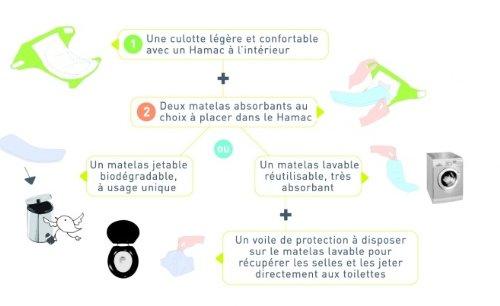 Hamac son unas suaves braguitas que tienen la función de pañal. Muy cómodas, suaves y fáciles ...