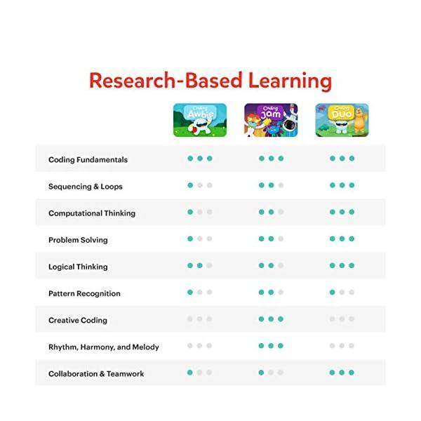 Osmo - Starter kit per iPad 3 giochi di apprendimento pratici - età 5-10+ - Imparare a codificare, codificare le basi e codificare puzzle - Base iPad inclusa, 901-00039 7 spesavip