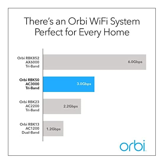 NETGEAR Orbi Tri-band Whole Home Mesh WiFi System with 3Gbps Speed (RBK50) – Router & Extender replacement covers up to… 41afPE6hrvL. SS555