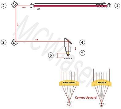 -Schneider 40W-200W MCWlaser CVD II-VI ZnSe-Fokusobjektiv-Durchmesser 18 mm FL 2oder 50,8 mm f/ür CO2-Lasergravur-Schneidgraveure