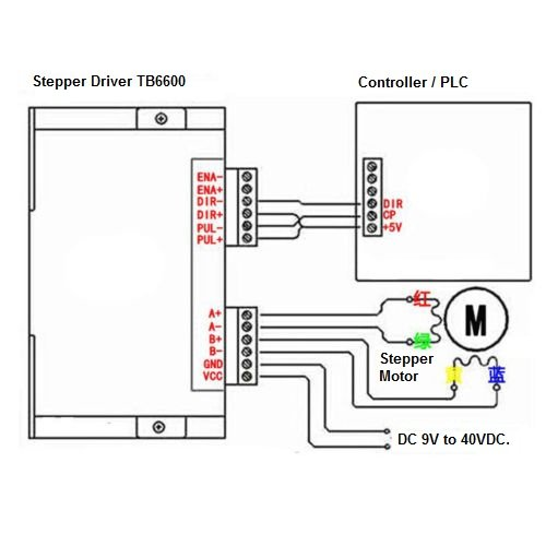 stepper motor control with plc