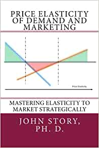 Price Elasticity Of Demand And Marketing Mastering Elasticity To