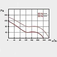 Ventilador Extractor Axial de Alta Temperatura 150°C para conductos Circulares 150 mm Rodamiento a Bolas NSK Japón ...