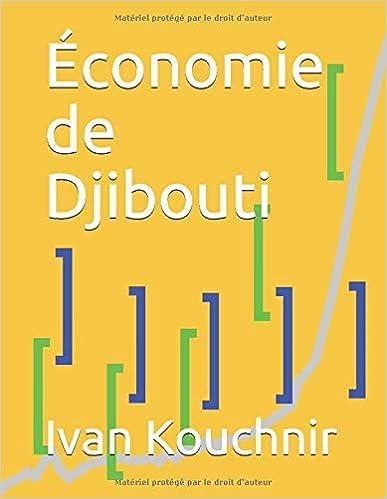 Économie de Djibouti