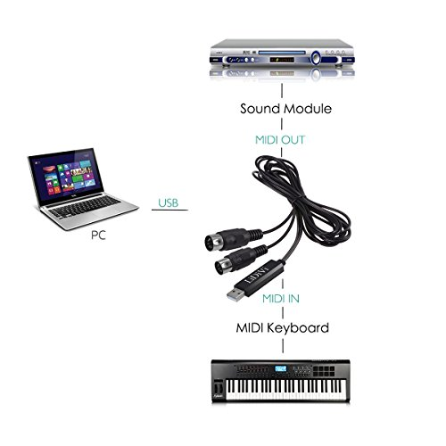 USB IN-OUT MIDI Cable Converter, LiDiVi Professional Piano Keyboard to PC/ Laptop/ Mac Adapter Cord for Home Music Studio - 6.5Ft - Image 3
