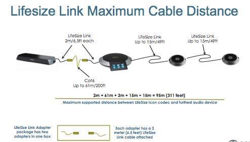 Lifesize Link Adapter