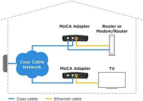 MOTOROLA Moca Adaptador para Ethernet a través de coaxial, Paquete ...