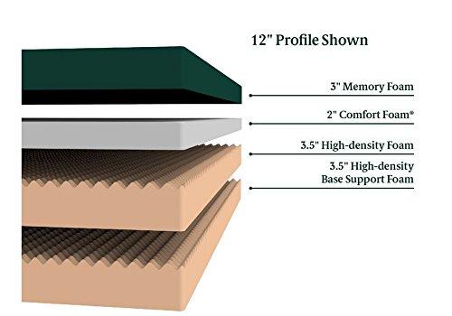 "Zinus Memory Foam 6 Inch Green Tea Mattress, Narrow Twin / Cot Size / RV Bunk / Guest Bed Replacement / 30"" x 75"""