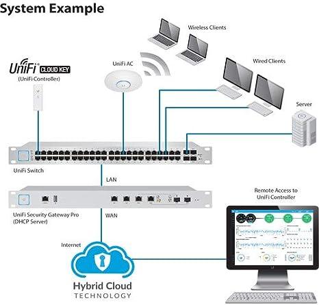 Ubiquiti Networks UniFi Cloud Key UC-CK - Controlador, 2 GB DDR, memoria 16 GB, 110g, Blanco