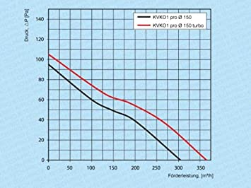 Funktion Nachlaufrelais Rohreinschubventilator Rohrventilator Rohreinschub Rohrl/üfter Einschubl/üfter Abluft Zuluft L/üfter KVKO1 pro System /Ø 100
