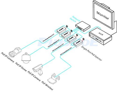 PLUSPOE Gigabit Power over Ethernet Plus (PoE+) Injector, Converts non-PoE Gigabit to PoE+ or PoE Gigabit, 35Watts, Network Distances up to 100 M (328 Ft.) (Gigabit PoE+ / 35W) by PLUSPOE (Image #3)'