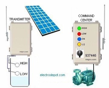 Wireless Pump Control Long Range 8 Km, Solar Transmitter and Command Controller, Manual or Automatic Operation, 937446 by Electrodepot
