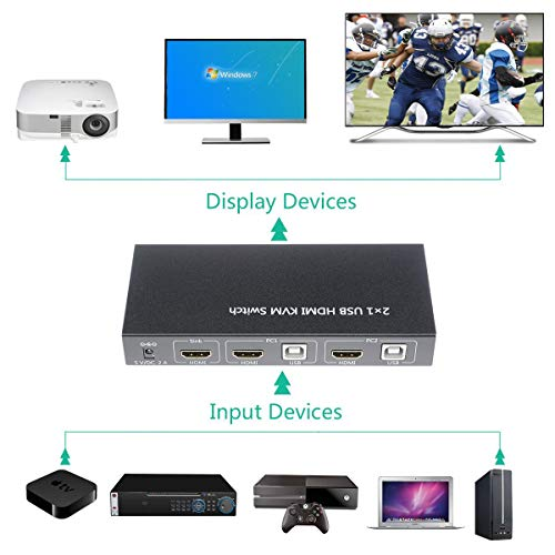 A ADWITS 2-Port 2-IN-1-OUT HDMI 4K@30Hz 1080P@60Hz 3D Ultra HD KVM Switch with Audio Switch, MIC, USB 2.0 Hub, UL Certified Safety Power Adapter, Windows Mac OS Linux PC Laptop Compatible by A ADWITS (Image #3)