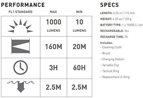 Ledlenser - F1R Rechargeable Flashlight, Black