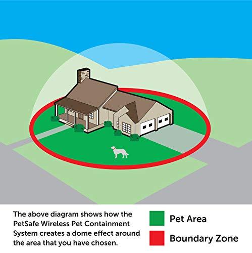 PetSafe Wireless Dog Fence System