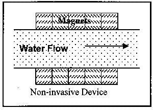 Magnetischer Wasseraufbereiter zur Entfernung von Kalkablagerungen 4 St/ück