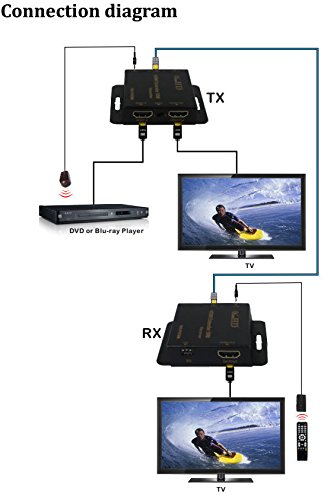ViewHD Advanced Low Profile HDMI Extender over 50M Single Ethernet Cable with Local Loop   IR Extender   Power Over Ethernet ''POE'' Features   Model: VHD-POE50M by ViewHD (Image #4)