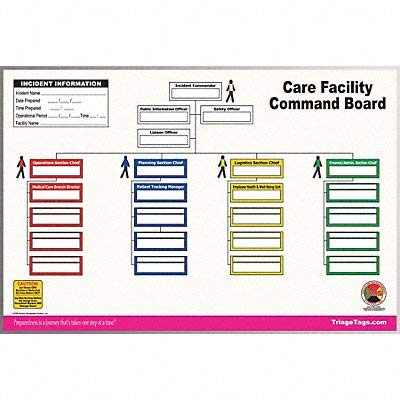 Care Facility Command Board