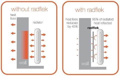 Radflek R/éflecteur de chaleur avec 3 feuilles Radstik 2 bandes adh/ésives Radstik pour radiateur Radflek