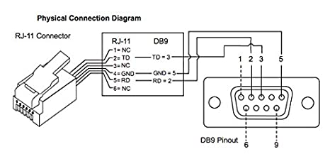 Rj11 To Db9 Wiring Diagram on rj45 jack color code