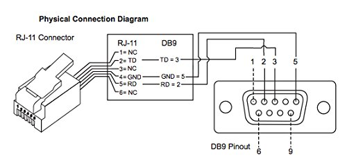 rj11 to db9 wiring diagram somurich com cat5 b wiring diagram