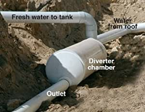 Rain harvesting wdig99 in ground first flush for First flush diverter plans