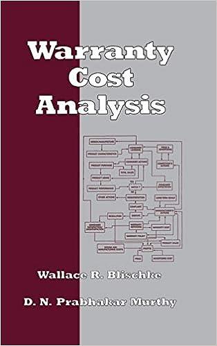 Análisis de costos de garantía