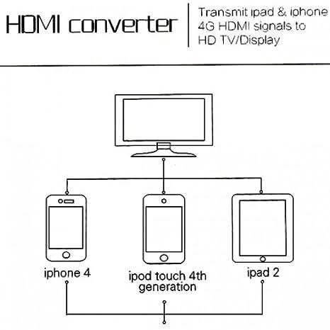 Amazon.com: imonic Conversor Adaptador HDMI 1080P y lector ...