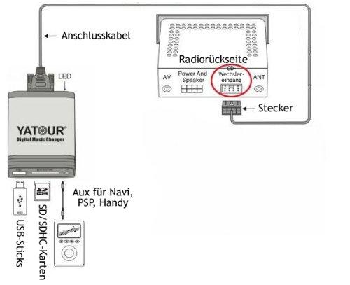 GS 05.09 Adaptador para radios de coche TOYOTA: Auris Yaris XP9 06-11 as/í como LEXUS IS 05-09 Hilux a partir de 04 USB, SD, AUX y MP3 Avensis T25 03-09 RAV4 06-11 Yatour RX 04-09 y SC 430 Corolla Verso 120 04-09