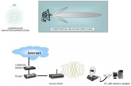 ANTENA WIFI PANEL DIRECCIONAL parabolica 8dbi antenna cable 1m RP SMA panel INTERIOR / EXTERIOR ALTA GANANCIA HAIGH GAIN 8 DBI