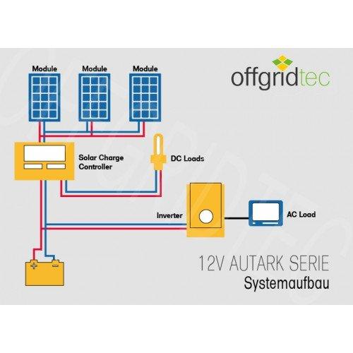 600W AC Leistung 12V 230V Inselanlage Solaranlage Autark S-Master 100W Solar Solarset