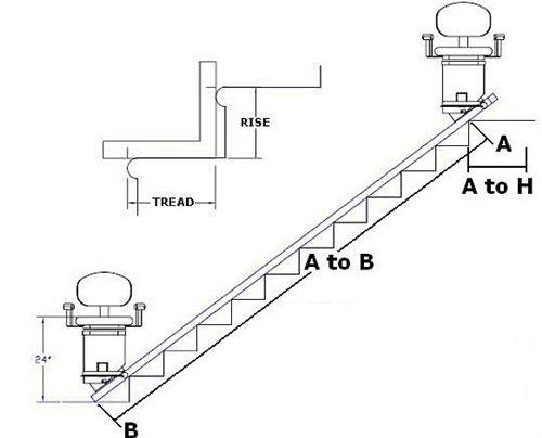 amazon stair lift w lifetime warranty on motor drivetrain Power Lift Chair Repair Parts amazon stair lift w lifetime warranty on motor drivetrain health personal care