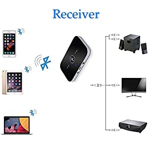 Bluetooth Audio Adapter- Cingk Bluetooth 4.1 Transmitter and Receiver, 2-In-1 3.5mm Wireless Audio Adapter Car Kit for TV / Home Stereo System,Headphones,Speakers, MP3 / MP4,iPhone and More